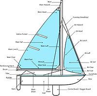 Parts of sailboat.jpg