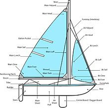 Parts of sailboat.jpg