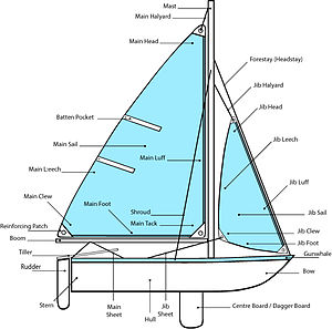 Dinghy sailing - Names of sailing dinghy parts