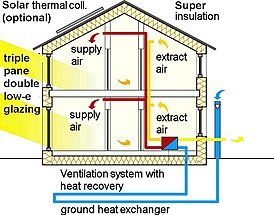 Heat recovery ventilation - Wikipedia