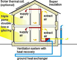 Passivhaus cross-section, English annotation