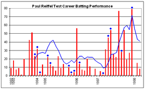Paul Reiffel - Paul Reiffel's Test career batting performance.
