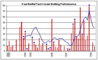 Paul Reiffel - Paul Reiffel's Test career batting performance.