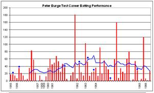 Peter Burge (cricketer) - Burge's Test career batting performance