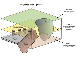 Phase (archaeology) - A three phased sequence