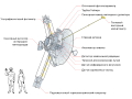 Pioneer 10 systems diagram ru.svg
