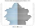 Piramida wieku Gmina Pakosc.png