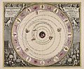 Planisphaerium Arateum, sive, Compages orbium mundanorum ex hypothesi Aratea in plano... - CBT 5869649.jpg