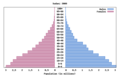 Population Pyramids for Sudan.png