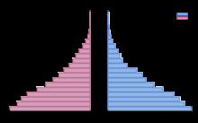 Grafico statistiche popolazione.