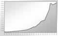 Population Statistics Neuss.png