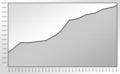 Population Statistics Overath.png