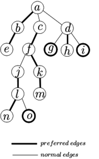 Tango tree - The preferred paths of a tree. Each node's preferred child is its most recently touched child.