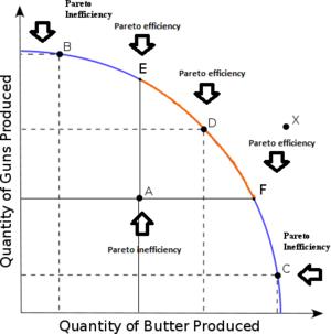 Экономическая эффективность — Википедия