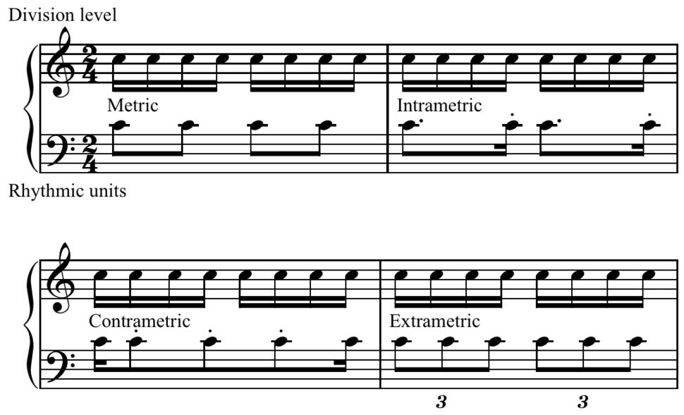 Rhythmic units