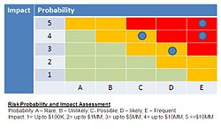 Risk and Control Impact Assessment.JPG