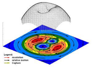 Roche lobe - Potential array