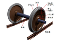 Rollingstock wheelset with japanese description.png