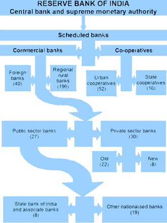 Banking in India - Structure of the organised banking sector in India. Numbers of banks are in brackets.