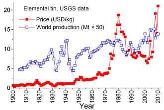 World production and price (US exchange) of tin. SnPrice.png