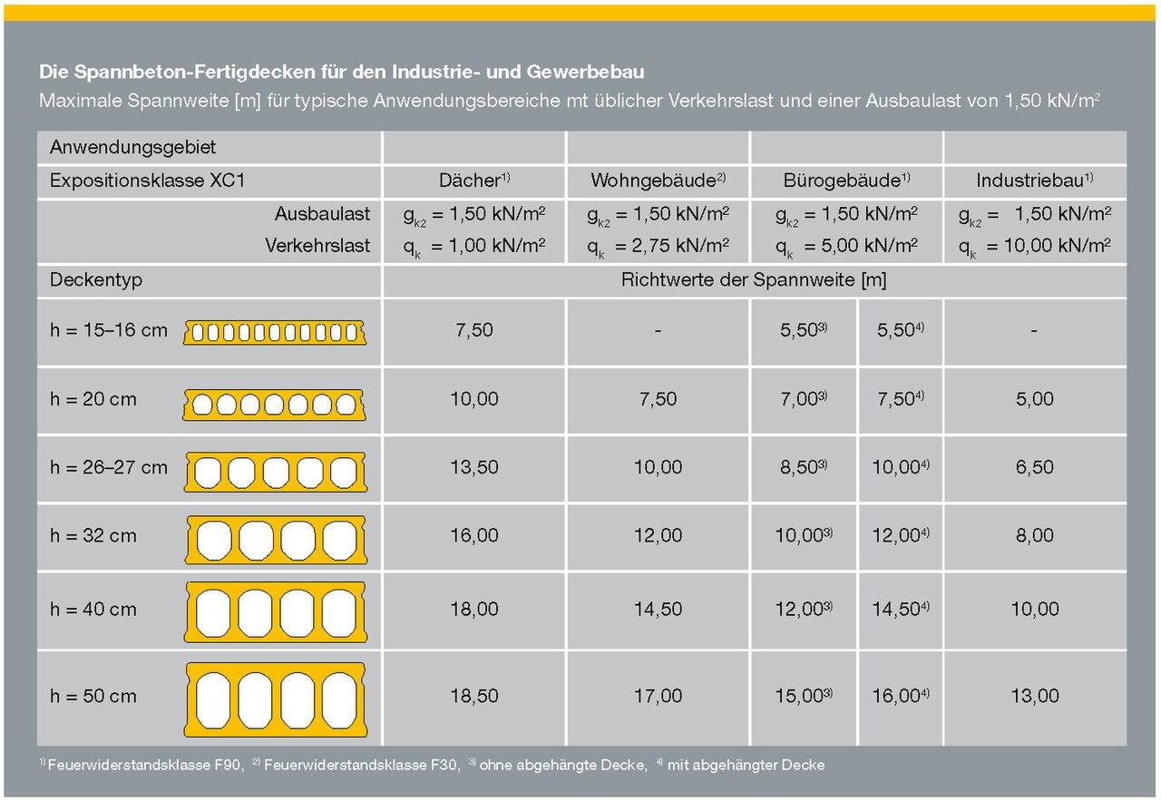 File spannbetonfertigdecken spannweiten - Trapezblech spannweite tabelle ...