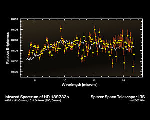 HD 189733 b - The infrared spectrum of HD 189733 b.