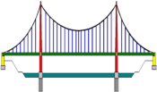 Suspension bridge pattern german2.png