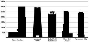 Tallest Buildings in Japan.png