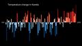 Temperature Bar Chart Asia-Russia-Karelia-1901-2020--2021-07-13.png