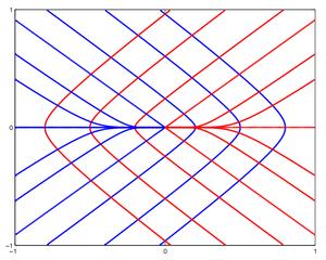 Principal curvature - Image: Tensor Monstar