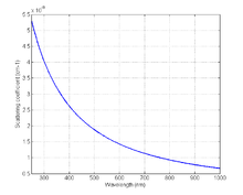 Figure 5: Figure 5: The absorption coefficient spectrum of fat .