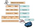 Transferencia informacion en el modelo OSI.PNG