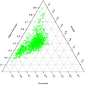 Triangular plot of the admixture coefficients of Costa Ricans.png