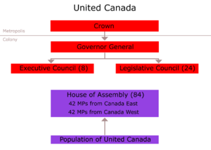 Act of Union 1840 - Political organization under the Union Act (1840)