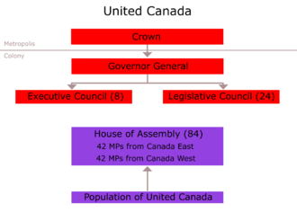 Constitutional history of Canada - Political organisation under the Union Act (1840)