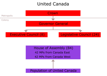 political system in canada essay