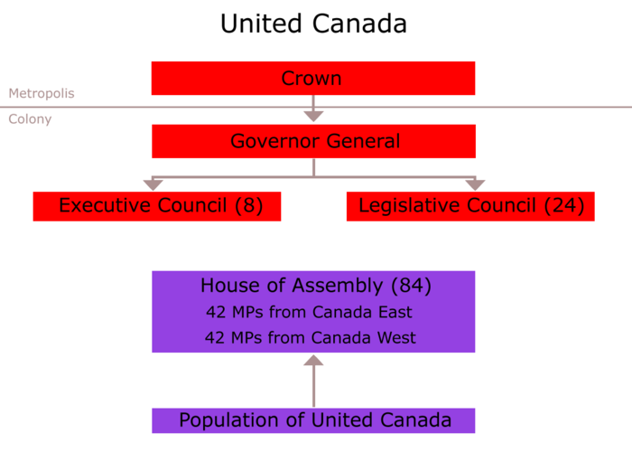 Political organisation under the Act of Union, 1840 United Canada 1840.png