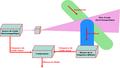Velocimetrie doppler montage.png