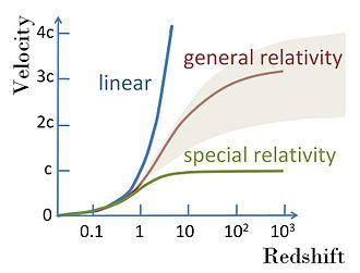 Hubble's law - A variety of possible recessional velocity vs. redshift functions including the simple linear relation v = cz; a variety of possible shapes from theories related to general relativity; and a curve that does not permit speeds faster than light in accordance with special relativity. All curves are linear at low redshifts. See Davis and Lineweaver.