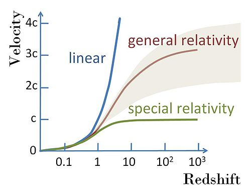 Hubble's law - Wikiwand