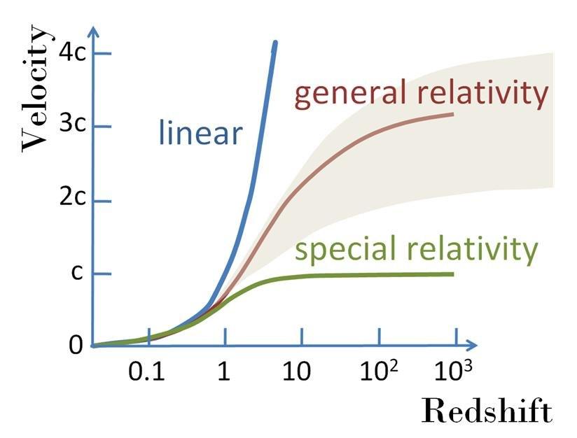 Velocity-redshift