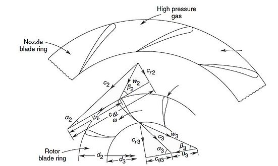 Axial Fan Design Calculation : Radial turbine wikipedia