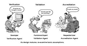 Verification Validation Accreditation