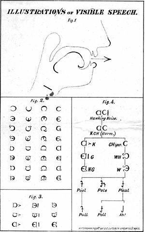 Phonetic transcription - Visible Speech