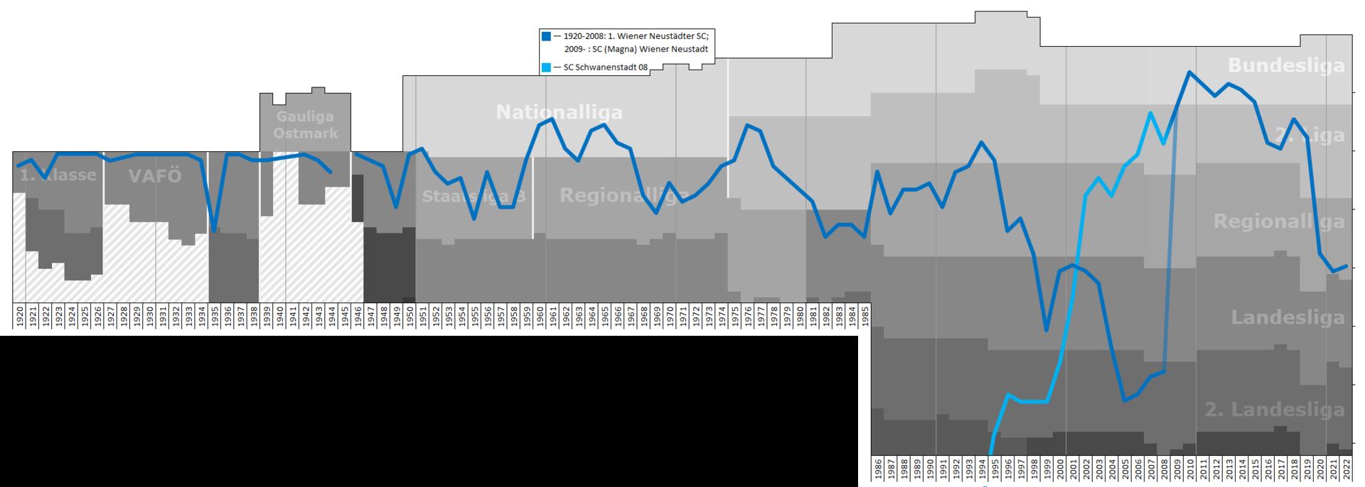 1920px-Wiener_neustadt_Performance_Graph