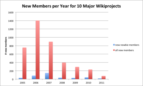cumulative number of newbies vs. total editors (including non-newbies) who joined the listed Wikiprojects (added name to member list) by year