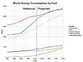 World Energy Consumption by Fuel Projection 2013 Energy Outlook.png