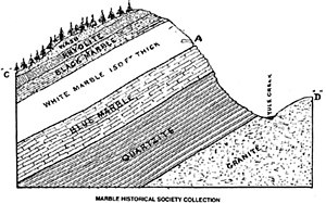 Yule Marble - Cross Section: Yule Marble deposit of the present-day quarry. The granite of the Treasure Mountain Dome is visible on the right