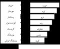 موقعیت یوزپلنگ ایرانی در رده بندی موجودات زنده.png