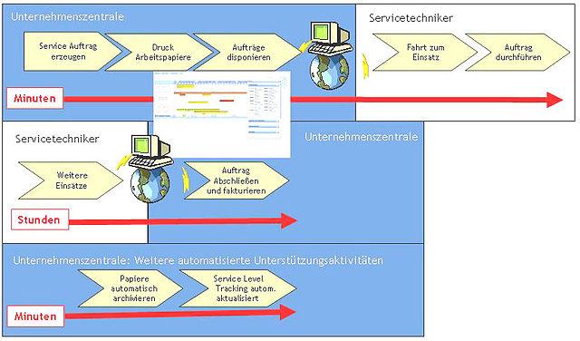 Datei:3 Wikipedia Mobiler Service3-.jpg